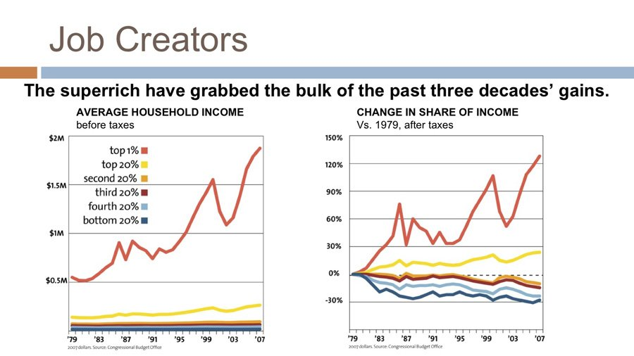 the-bulk-of-the-gains-in-the-economy-have-gone-to-the-super-rich